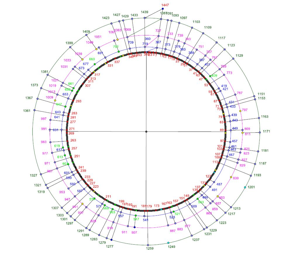 spirale N P